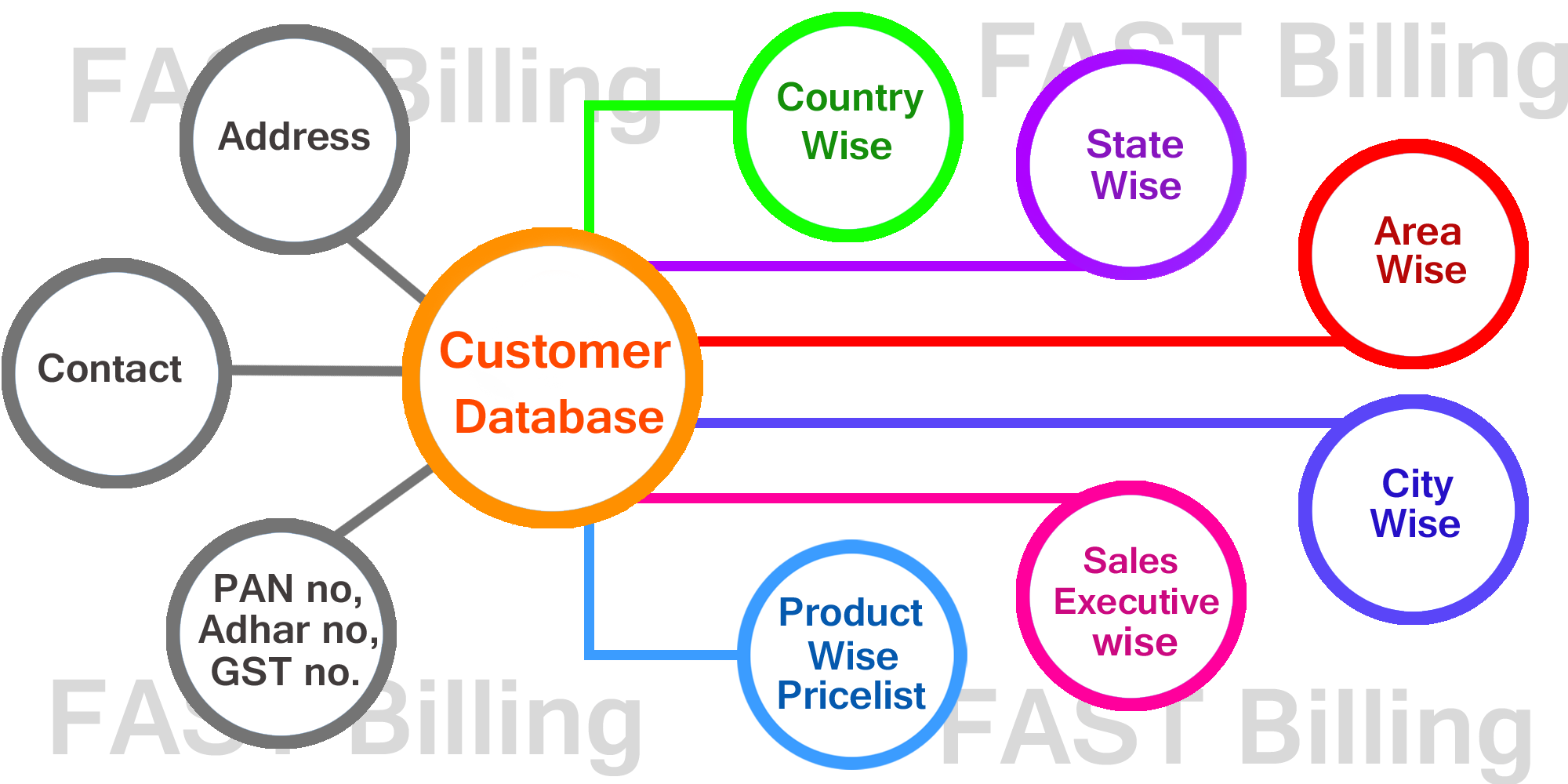 customer-database