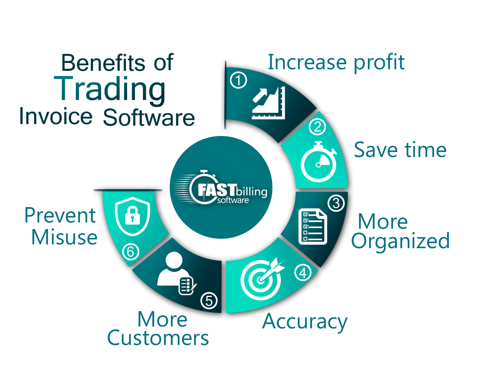 Benefits of trading billing software